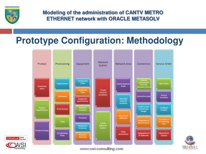 Prototype Configuration: Methodology