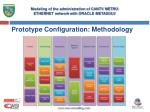 prototype configuration methodology