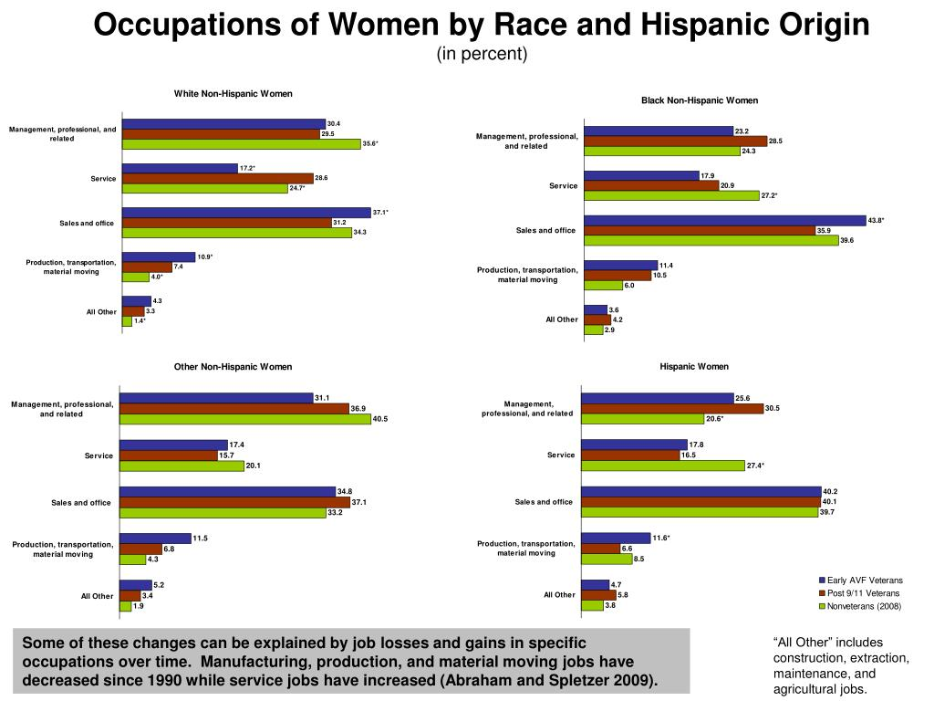 Occupations of Women by Race and Hispanic Origin