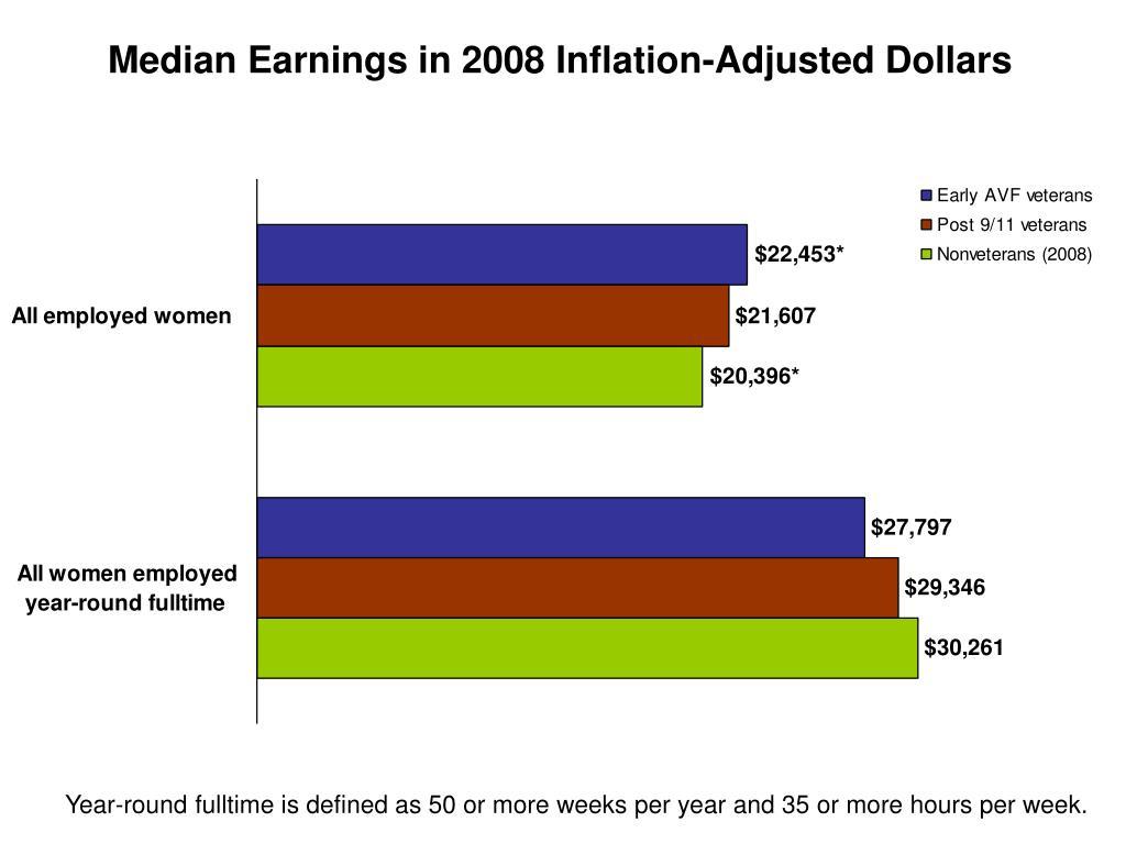 Median Earnings in 2008 Inflation-Adjusted Dollars