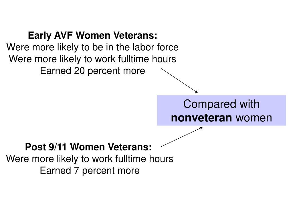 Early AVF Women Veterans: