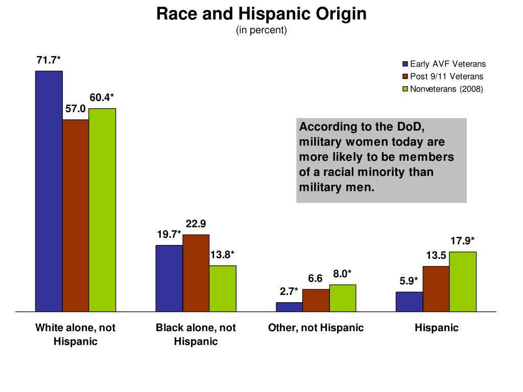 Race and Hispanic Origin