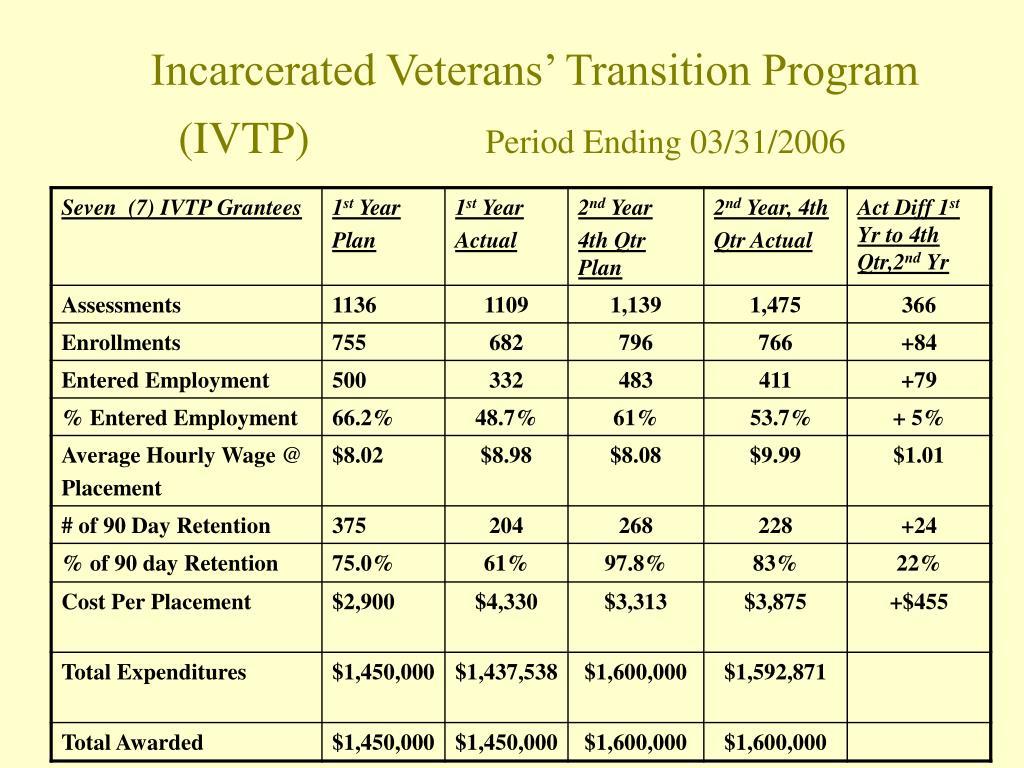 Incarcerated Veterans' Transition Program
