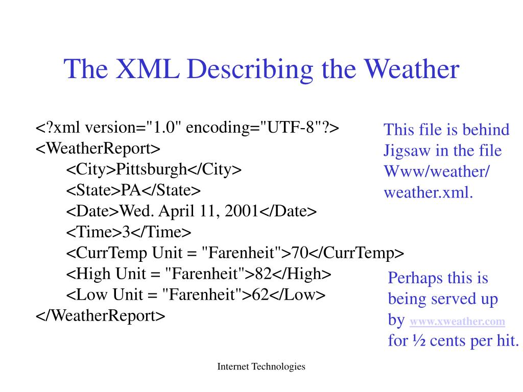 The XML Describing the Weather