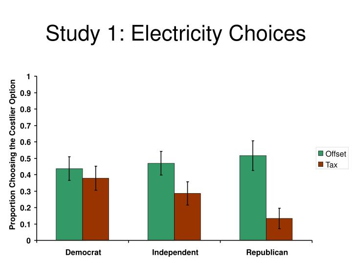 Study 1: Electricity Choices