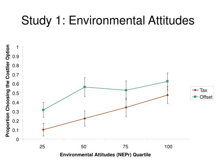 Study 1: Environmental Attitudes
