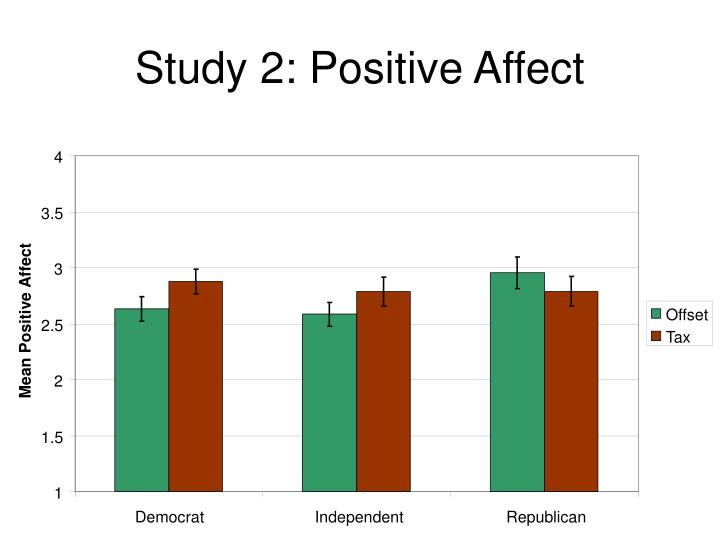Study 2: Positive Affect