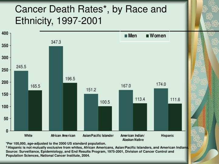 Cancer death rates by race and ethnicity 1997 2001
