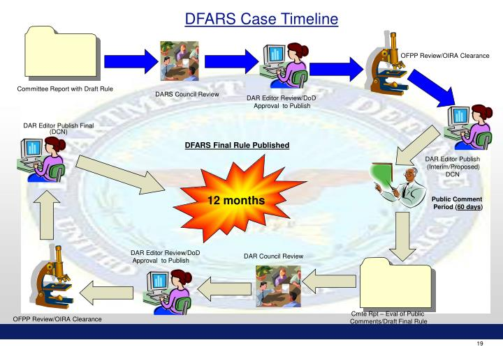 DFARS Case Timeline