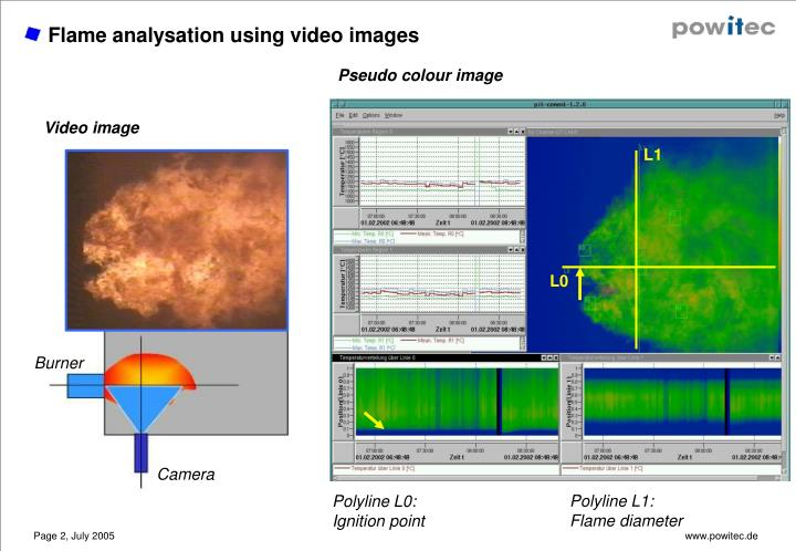 Flame analysation using video images