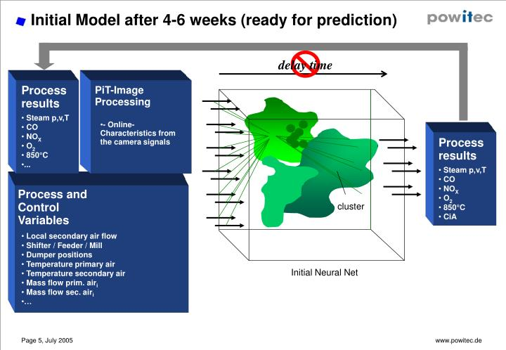 Initial Model after 4-6 weeks (ready for prediction)