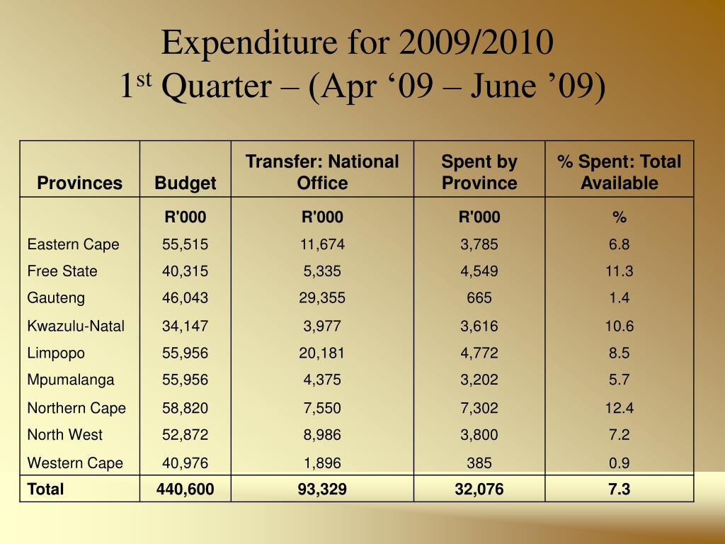 Expenditure for 2009/2010