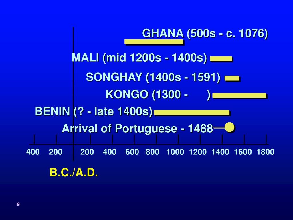 GHANA (500s - c. 1076)