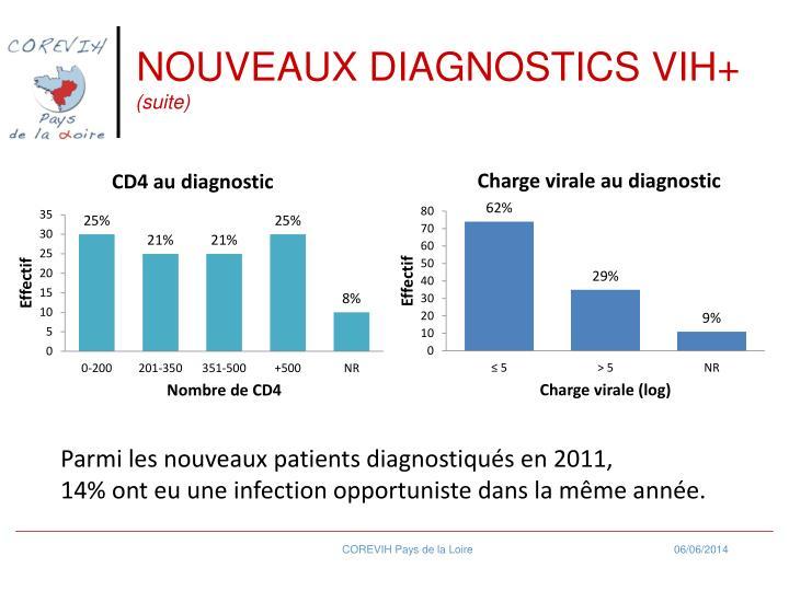 NOUVEAUX DIAGNOSTICS VIH+