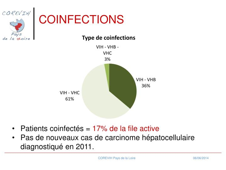 COINFECTIONS