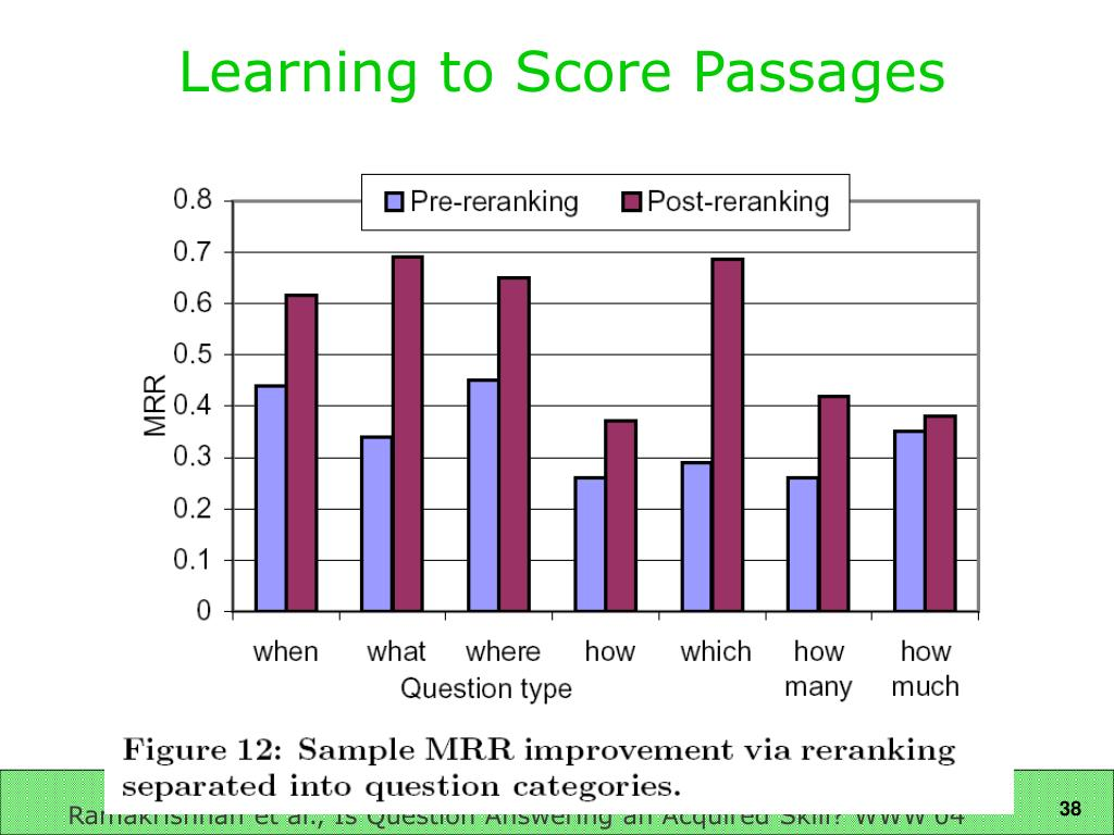 Learning to Score Passages