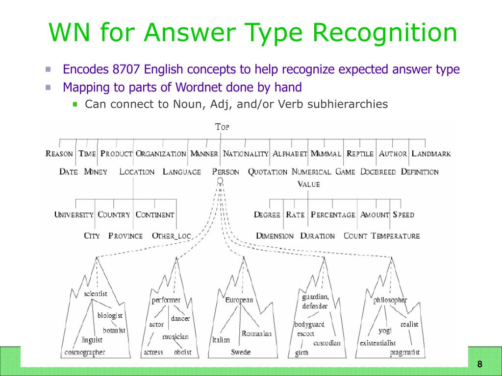 WN for Answer Type Recognition