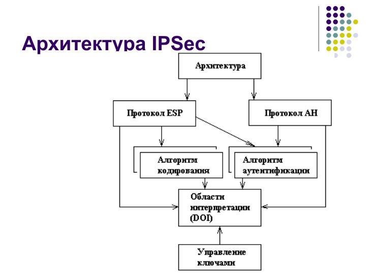 Архитектура IPSec