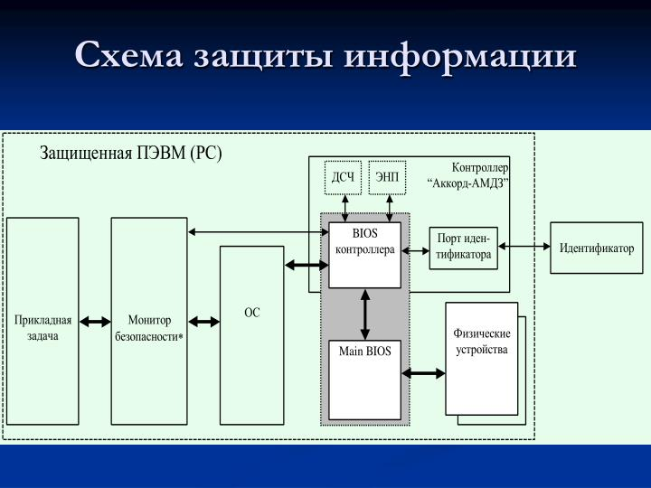 Схема защиты информации
