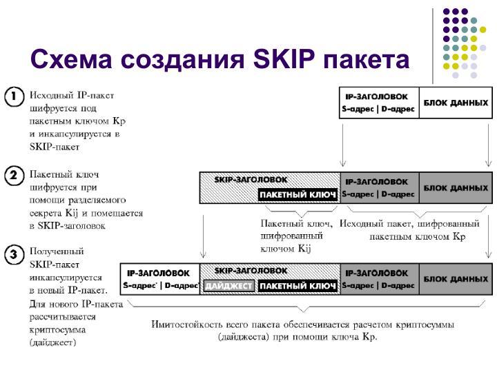Схема создания SKIP пакета