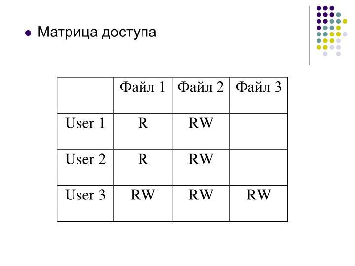 Матрица доступа