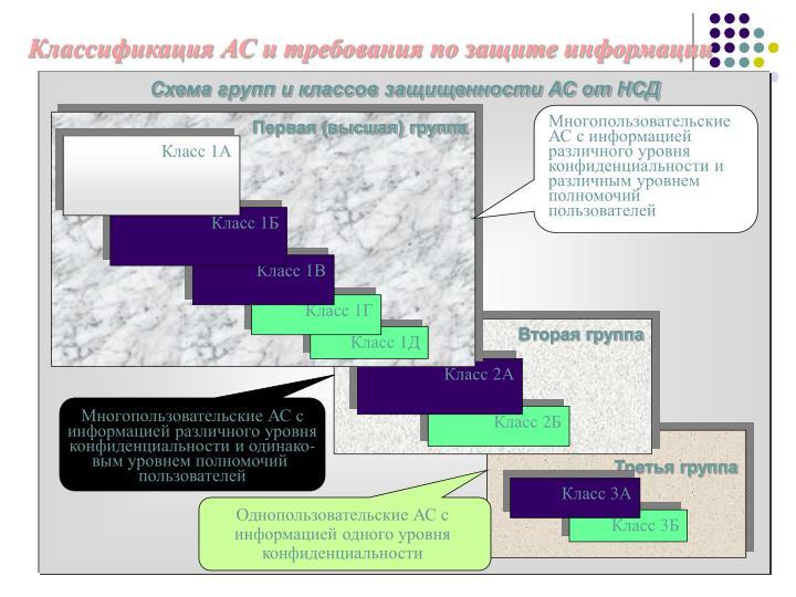 Схема групп и классов защищенности АС от НСД