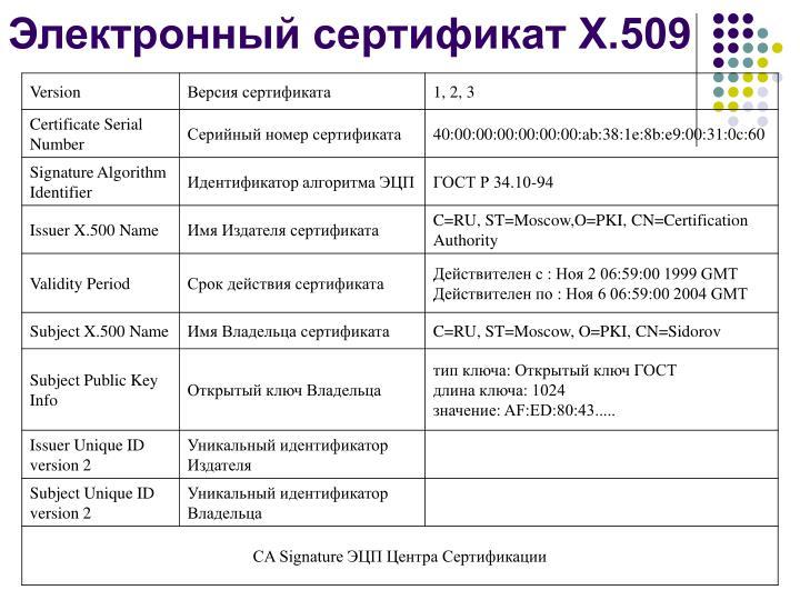 Электронный сертификат X.509