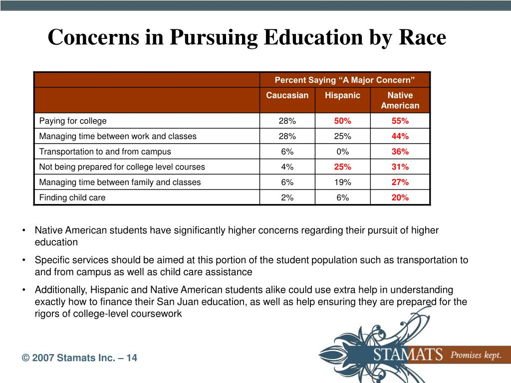 Concerns in Pursuing Education by Race