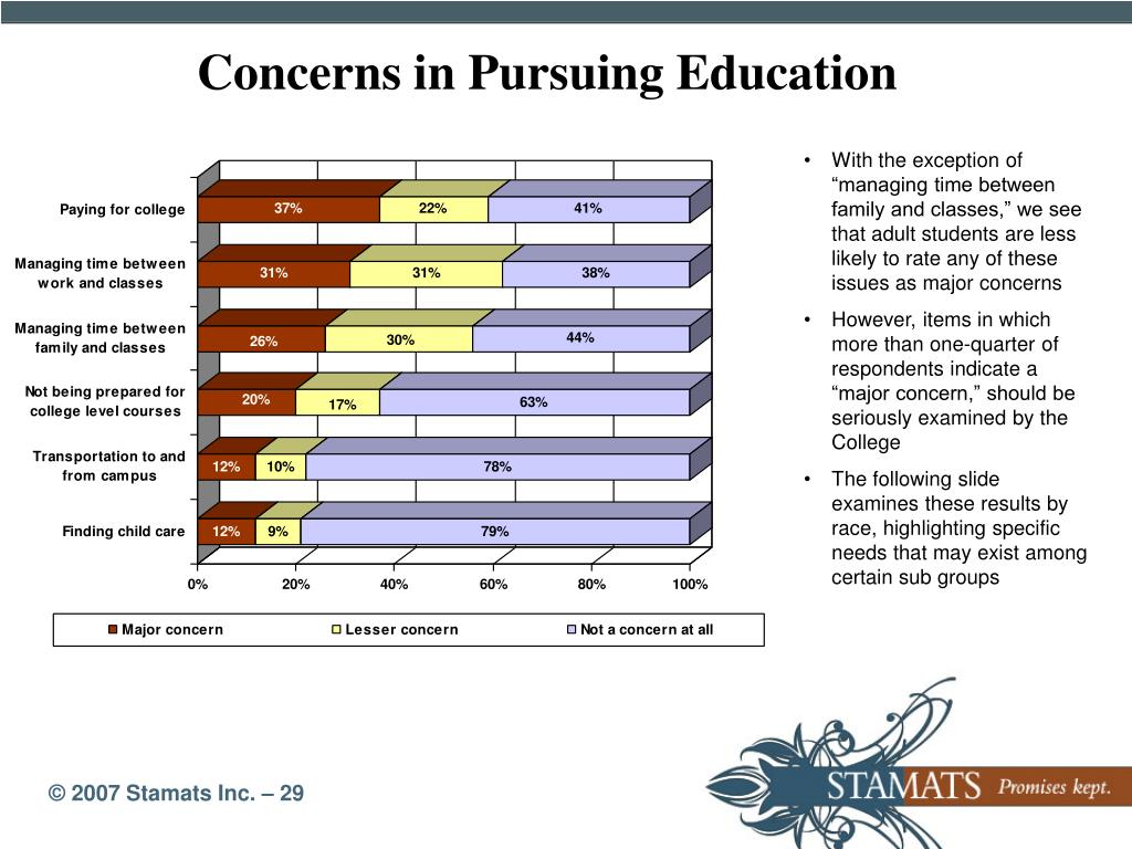Concerns in Pursuing Education