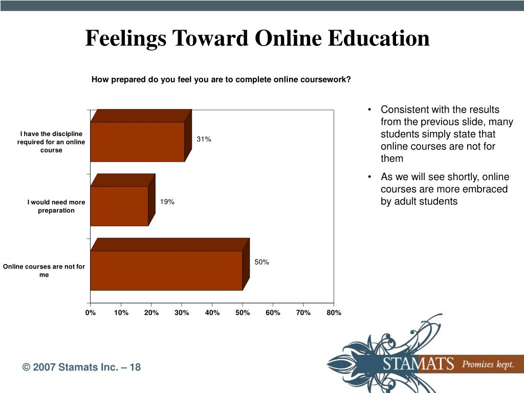 Feelings Toward Online Education