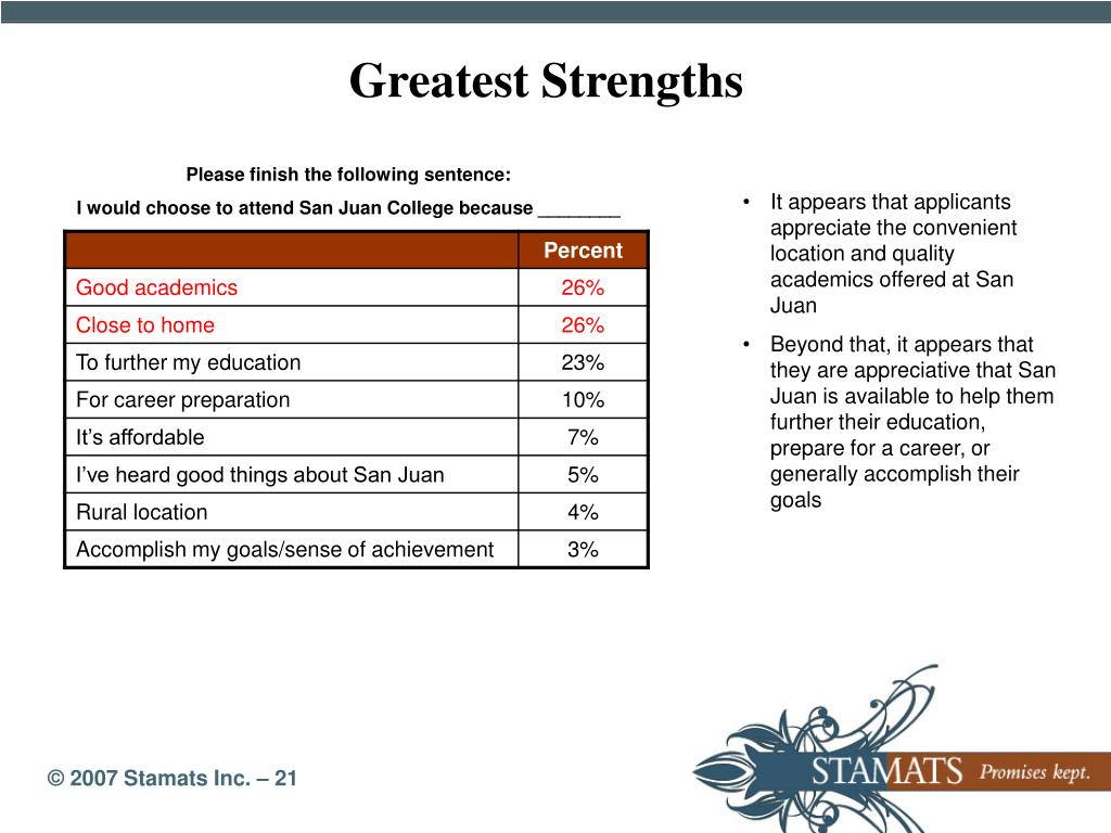 Greatest Strengths