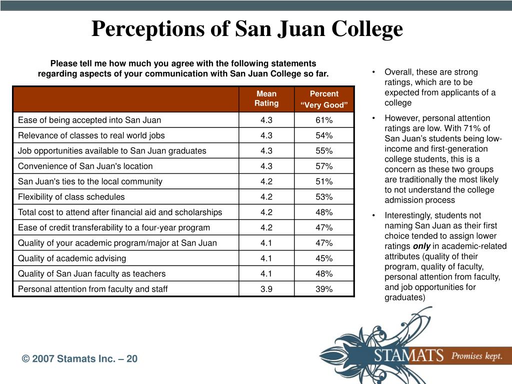 Perceptions of San Juan College