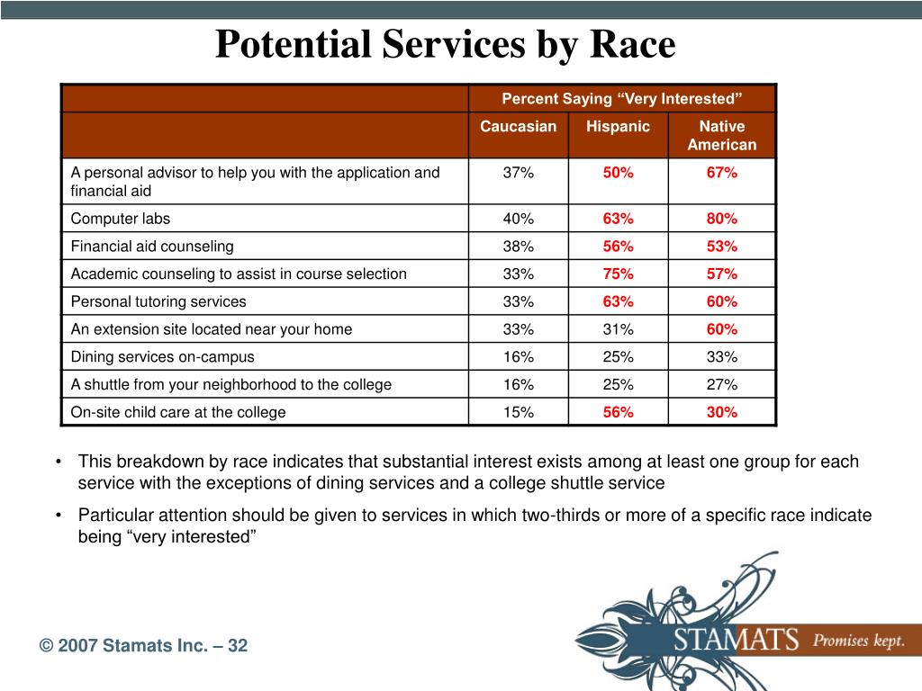Potential Services by Race
