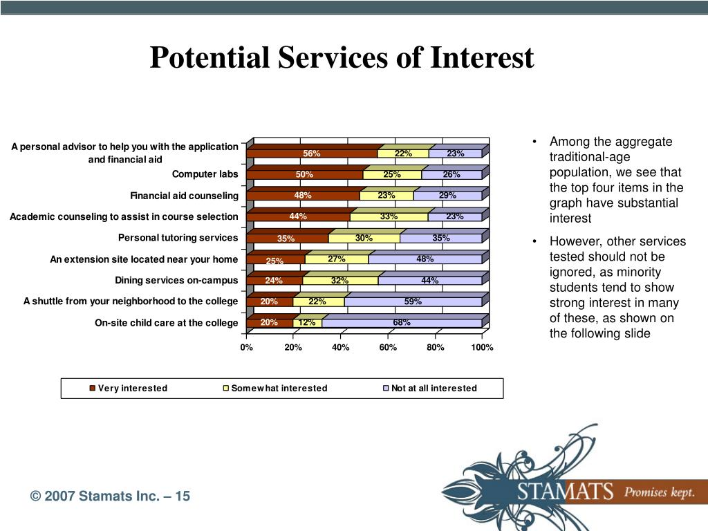 Potential Services of Interest
