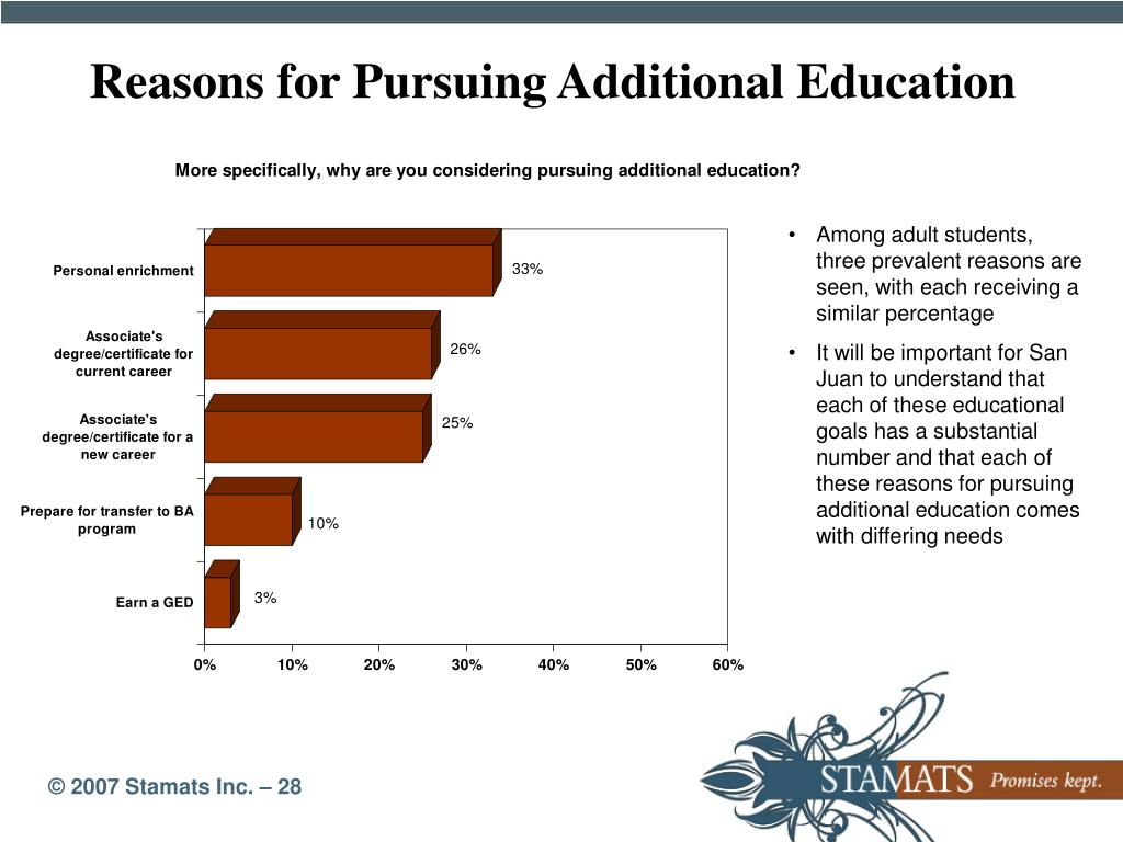 Reasons for Pursuing Additional Education