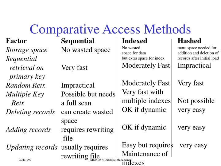Comparative Access Methods