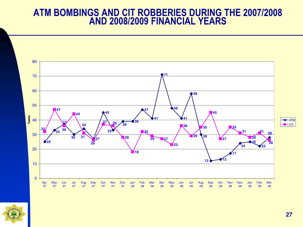 ATM BOMBINGS AND CIT ROBBERIES DURING THE 2007/2008 AND 2008/2009 FINANCIAL YEARS