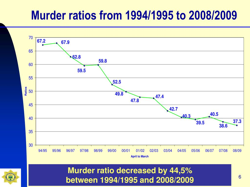 Murder ratios from 1994/1995 to 2008/2009