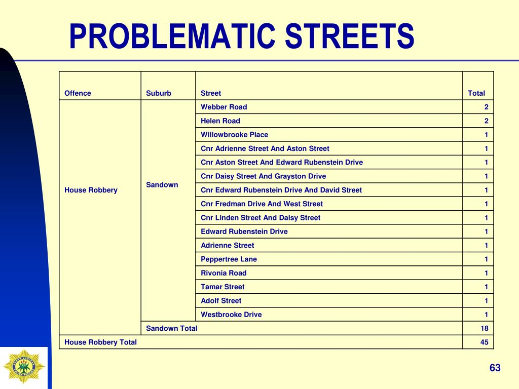 PROBLEMATIC STREETS
