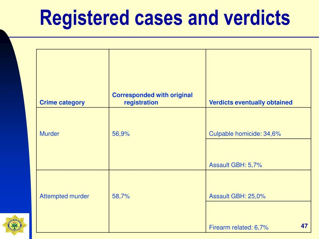 Registered cases and verdicts