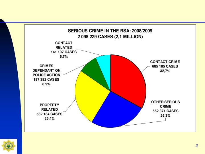 Crime situation in south africa