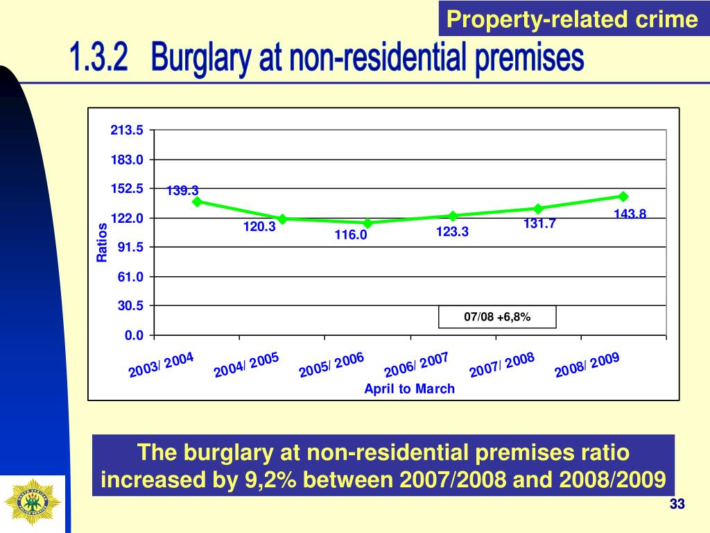 Property-related crime