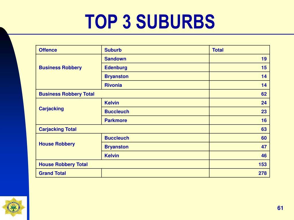 TOP 3 SUBURBS