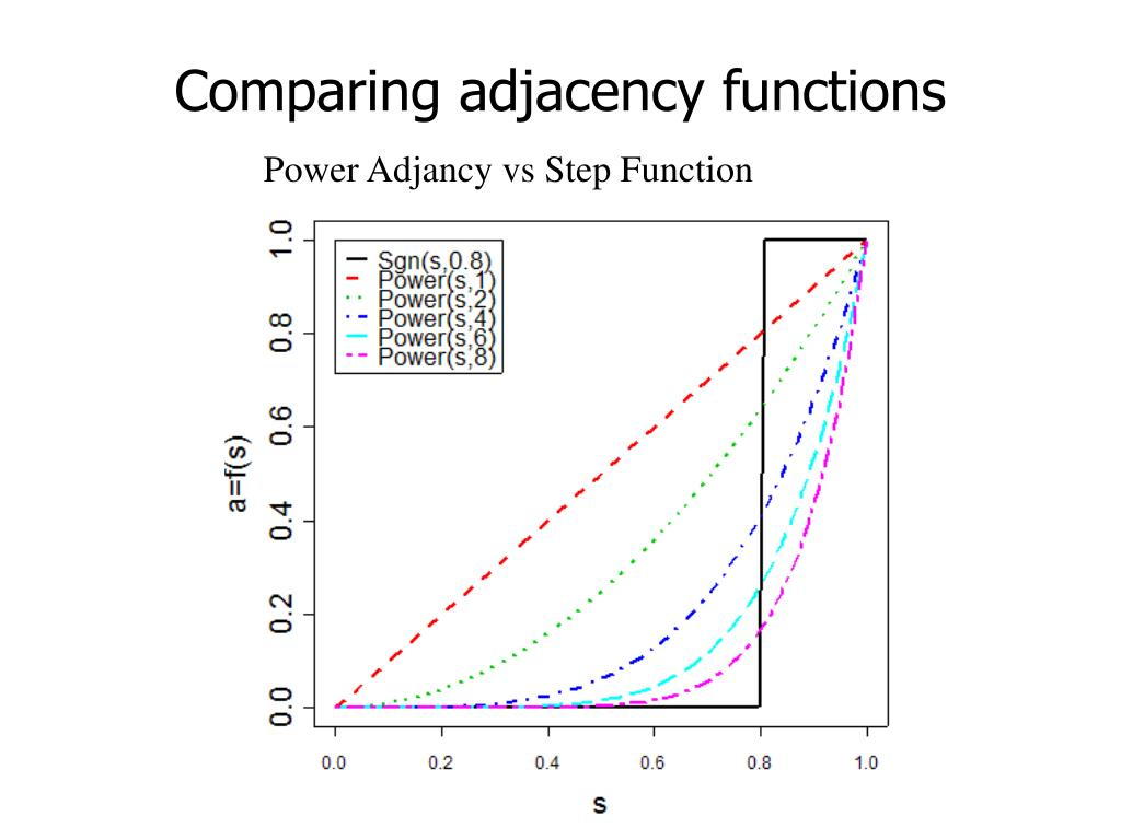 Comparing adjacency functions
