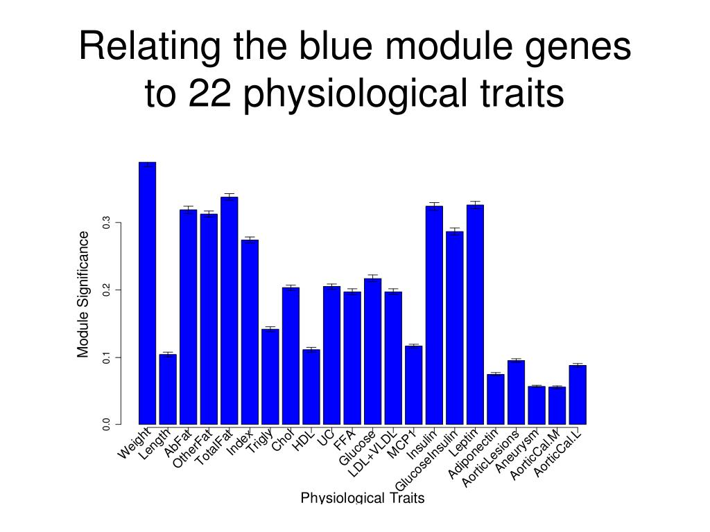 Relating the blue module genes to 22 physiological traits