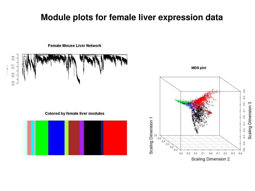 Module plots for female liver expression data