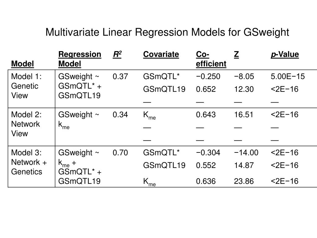 Multivariate Linear Regression Models for GSweight