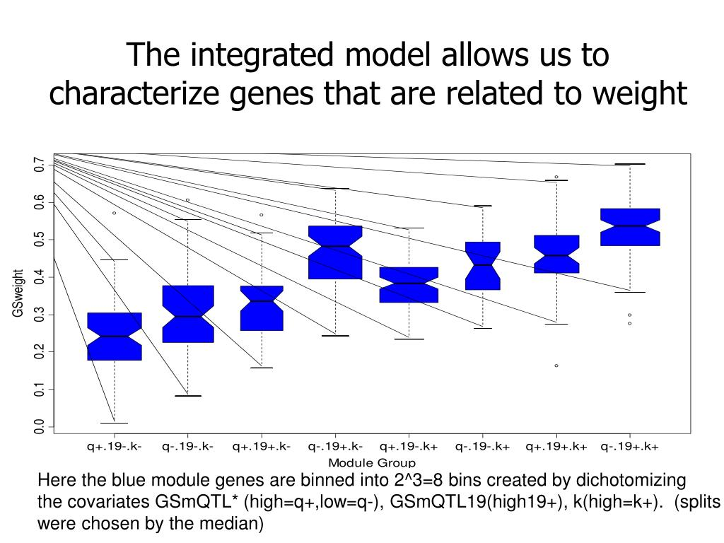 The integrated model allows us to characterize genes that are related to weight