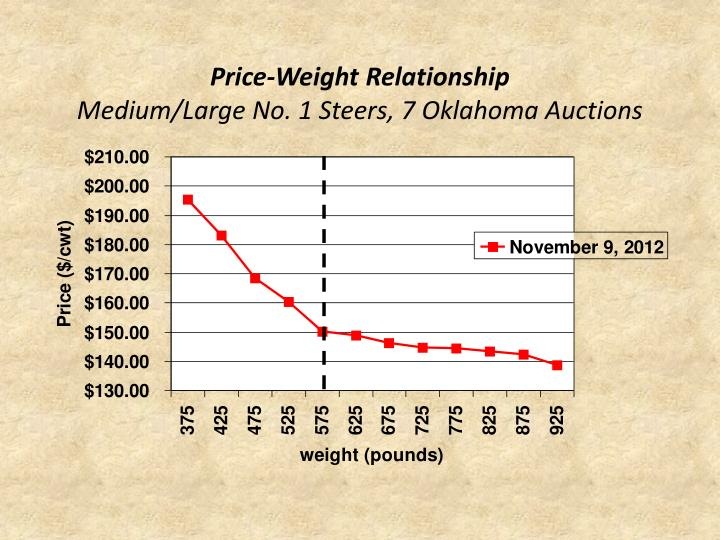Price-Weight Relationship
