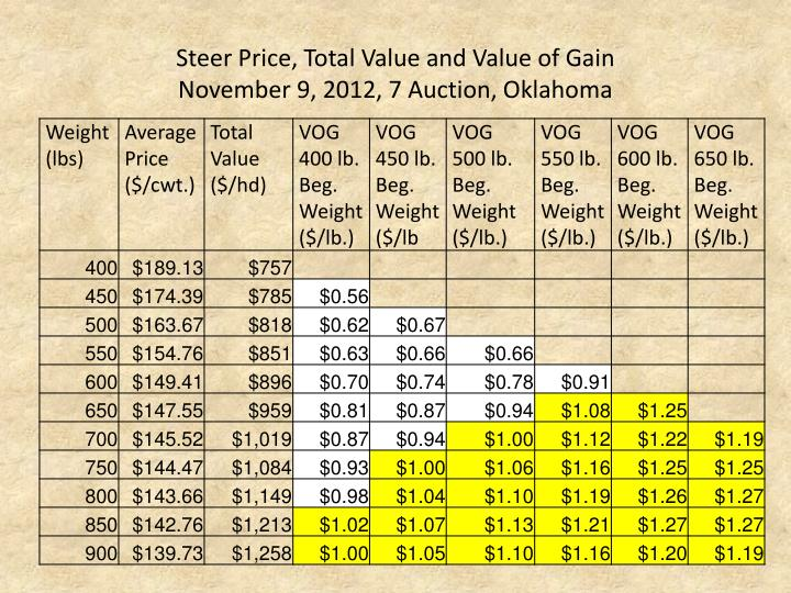 Steer Price, Total Value and Value of Gain